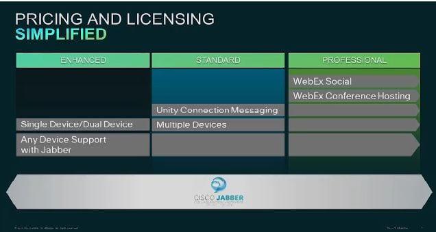 Cisco Dramatically Simplifies UC&C Licensing | TalkingPointz