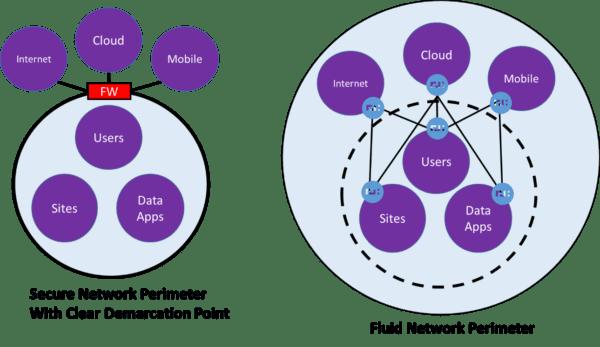 network perimeter