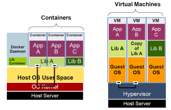 Containers and VMs