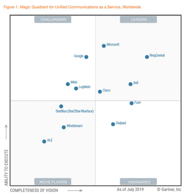 magic quadrant chart